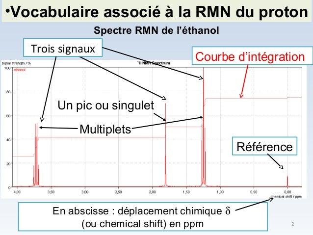Spectre RMN de l'éthanol Référence Courbe d'intégration En abscisse : déplacement chimique δ (ou chemical shift) en ppm Tr...