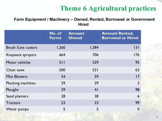 10 Theme 6 Agricultural practices Farm Equipment / Machinery – Owned, Rented, Borrowed or Government Hired No. of Farms Am...