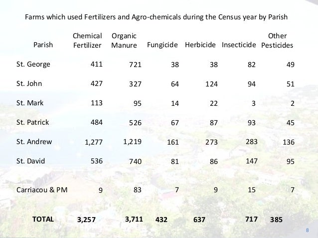 Farms which used Fertilizers and Agro-chemicals during the Census year by Parish Parish Chemical Fertilizer Organic Manure...