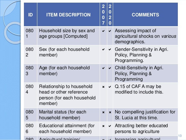 ID ITEM DESCRIPTION 2 0 0 7 2 0 2 0 COMMENTS 080 1 Household size by sex and age groups [Computed]   Assessing impact of...