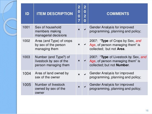 16 ID ITEM DESCRIPTION 2 0 0 7 2 0 2 0 COMMENTS 1001 Sex of household members making managerial decisions ×  Gender Analy...