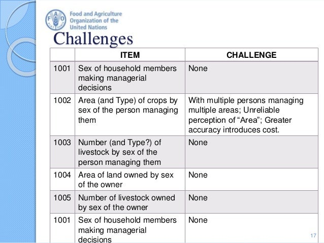 Challenges ITEM CHALLENGE 1001 Sex of household members making managerial decisions None 1002 Area (and Type) of crops by ...