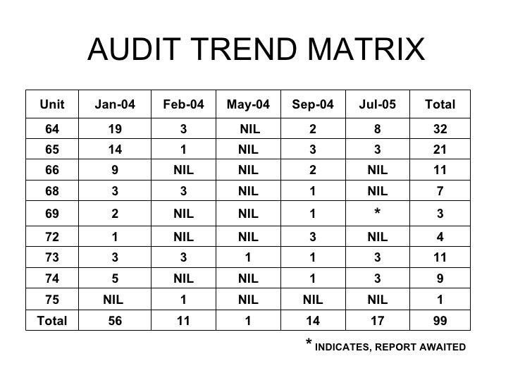 Ts16949 Internal Audit (Jul05) Nc Rs