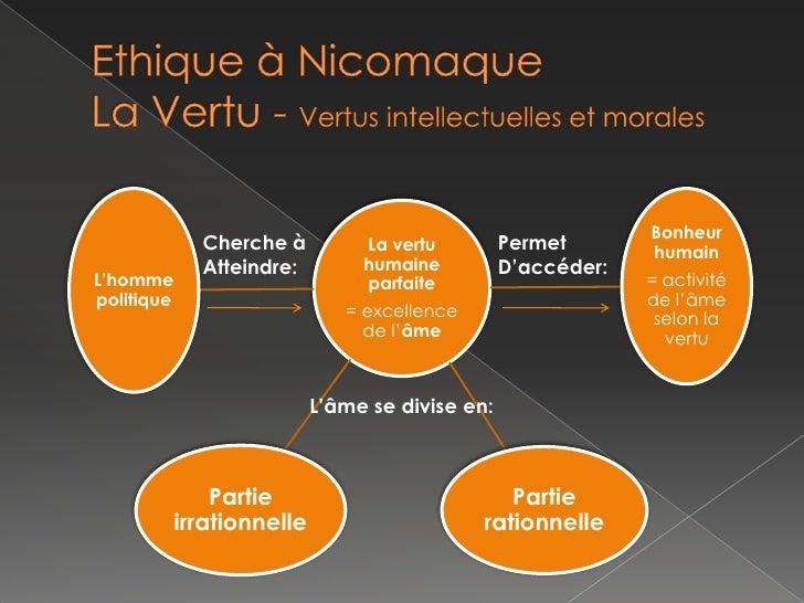 Ethique à NicomaqueLa Vertu - Vertus intellectuelles et morales<br />Cherche à<br />Atteindre:<br />Permet<br />D'accéder:...