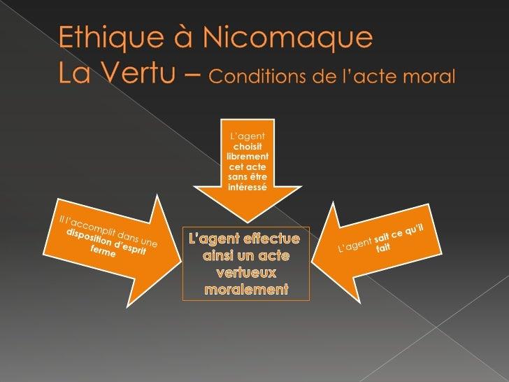 Ethique à NicomaqueLa Vertu – Conditions de l'acte moral<br />L'agent effectue <br />ainsi un acte<br /> vertueux <br />mo...