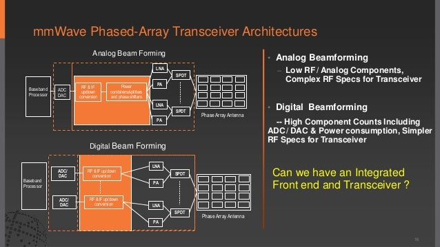 Digital Beamforming In Phased Array Radar