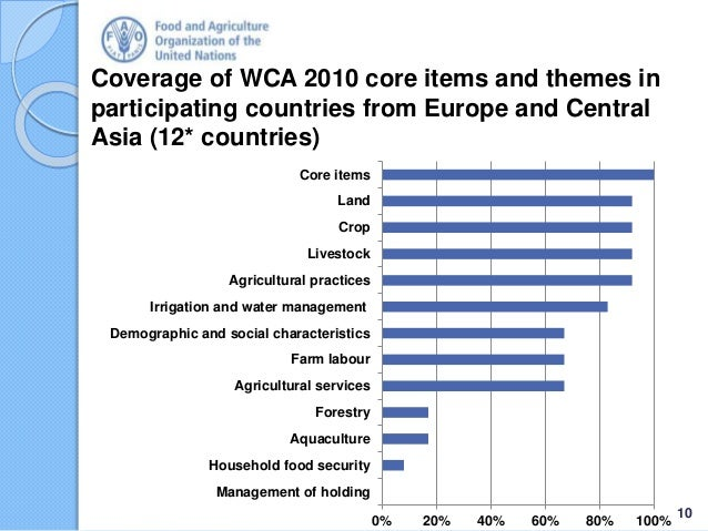 Coverage of WCA 2010 core items and themes in participating countries from Europe and Central Asia (12* countries) 10 0% 2...