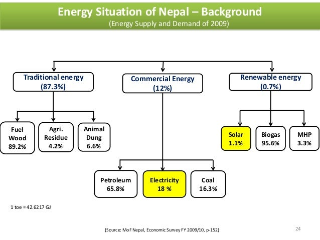 electricity crisis in nepal Nepal is in the grip of electricity crisis the electricity crisis of this millennium began in 2006 nepal saw the last electricity crisis of the last millennium in 1999 and with the commissioning.