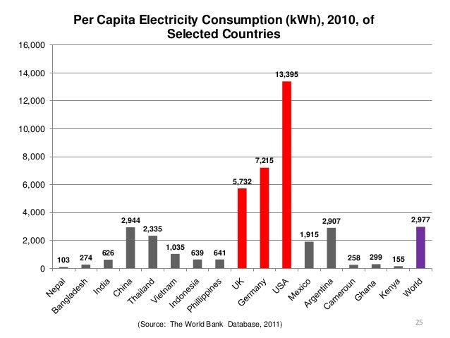 Electricity Consumption Per Capita World Bank