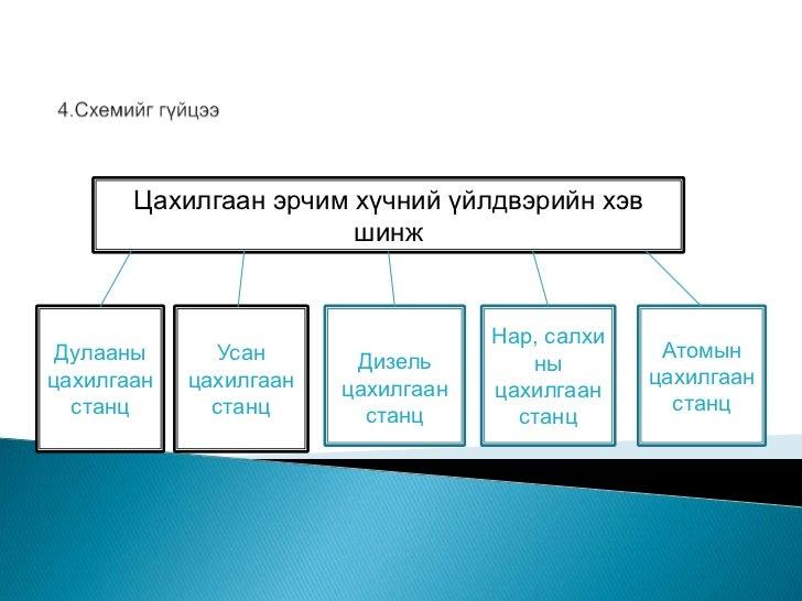 T sahilgaan erchim huchii uildver ix angi Slide 2