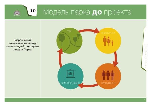 11                         Модель парка после проекта Схождение интересов  работников Парка,                              ...