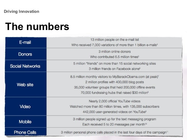 The numbers Driving Innovation