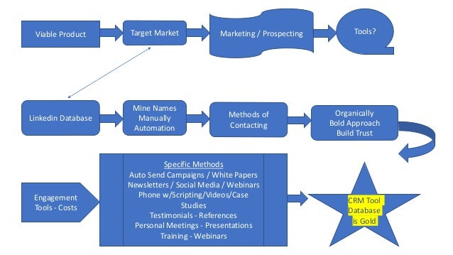 TSC linkedin comprehensive business marketing