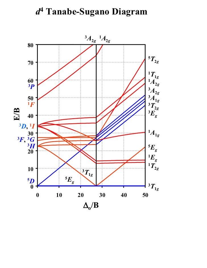 T sdiagram
