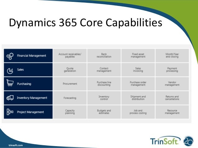 What Is Microsoft Dynamics 365 Amp What Does It Mean For My