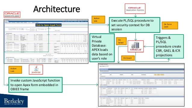 using apex to integrate financial projections into an obiee dashboard