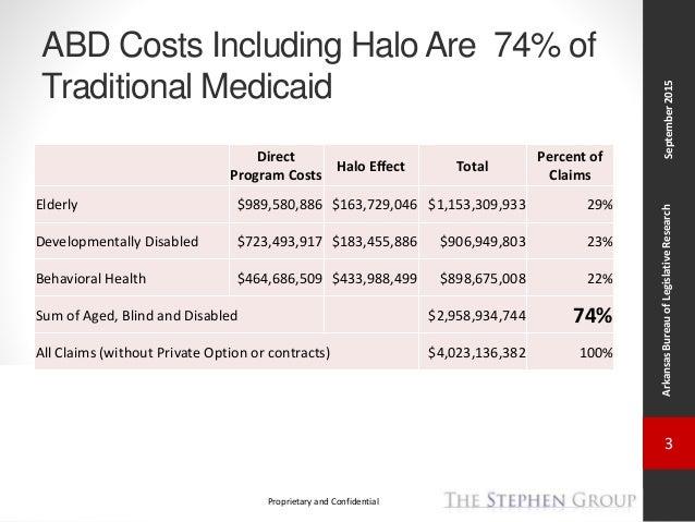 Arkansas Health Care Reform Task Force: TSG Status Update # 4 Slide 3