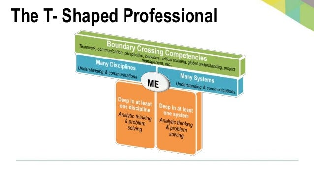Aligning the Learning to Produce T's © IBM