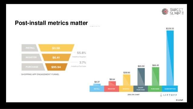 17 17 Post-install metrics matter © Liftoff