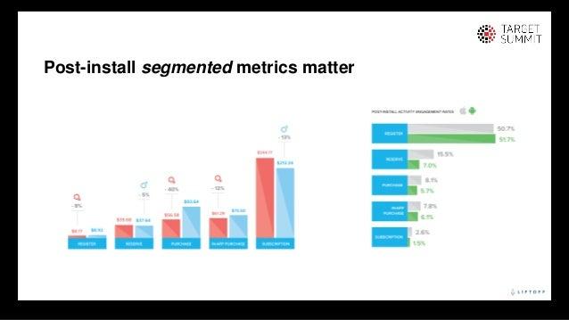 18 18 Post-install segmented metrics matter © Liftoff