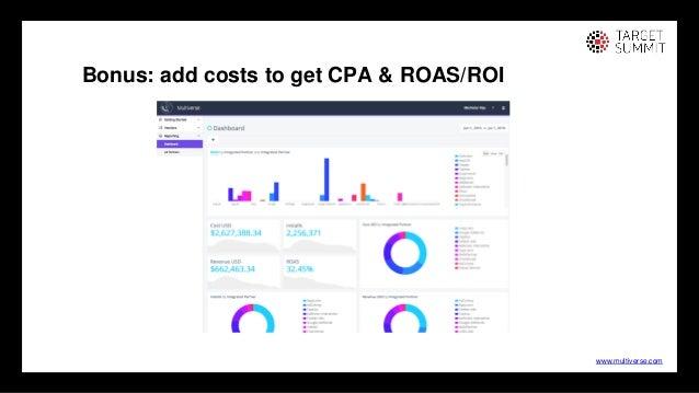 21 21 Bonus: add costs to get CPA & ROAS/ROI www.multiverse.com