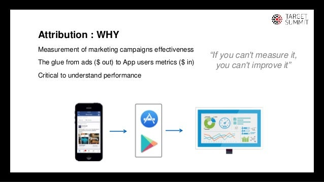 3 3 Attribution : WHY Measurement of marketing campaigns effectiveness The glue from ads ($ out) to App users metrics ($ i...