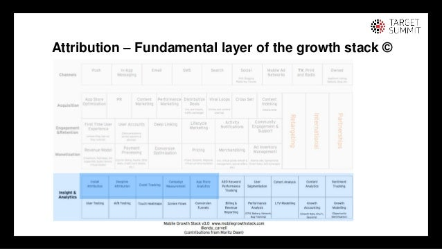 4 4 Attribution – Fundamental layer of the growth stack ©