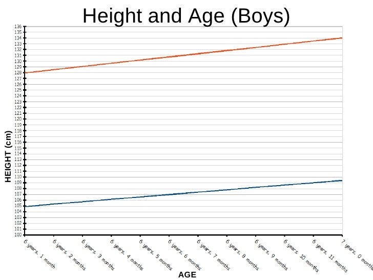 AGE HEIGHT (cm) Height and Age (Boys)