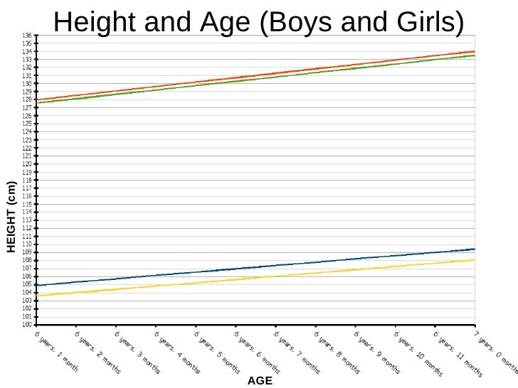 AGE HEIGHT (cm) Height and Age (Boys and Girls)