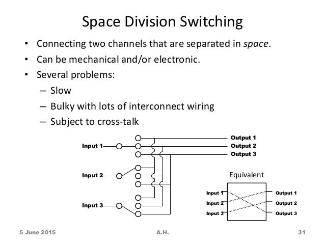 5 2 space division switching 1 August 22, 2016 2 comments  that are used to connect the multiple  communicating devices with one another circuit switching was particularly  designed for voice communication and it was less suitable for data transmission   two technologies, either space division switching or time-division switching.