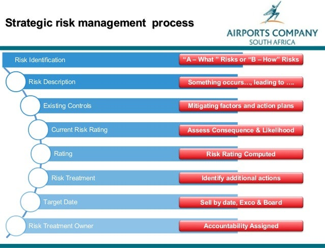 linking risk management to strategic controls And assessment of risk, whereas others describe risk management as the and control structures needed to the strategic, organizational and risk management.