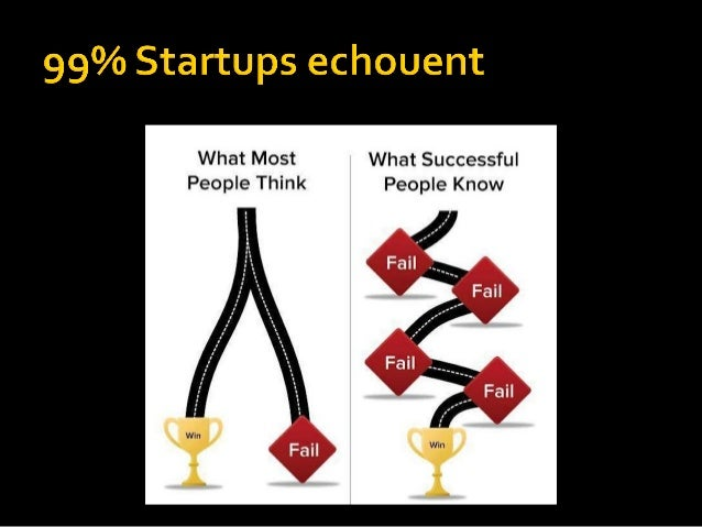 Idee Service Innovant Of Lean Startup Introduction