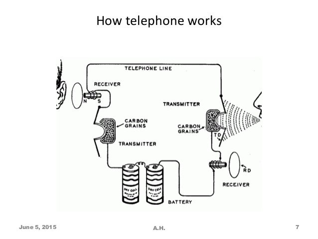Admirable How A Telephone Works Diagram Wiring Diagram Read Wiring Digital Resources Timewpwclawcorpcom