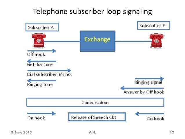 telephone subscriber loop signaling 5 june 2015 a h  13