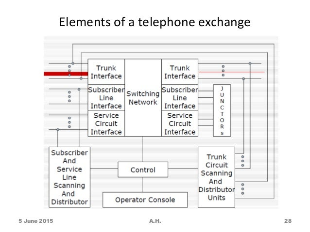 elements of a telephone exchange 5 june 2015 a h  28