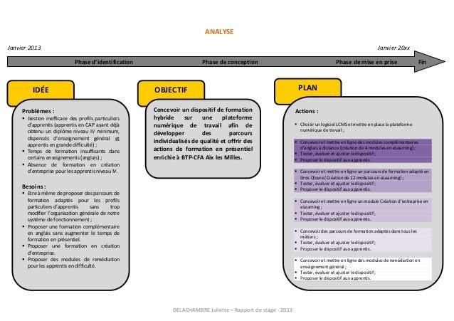 DELACHAMBRE Juliette – Rapport de stage - 2013 ANALYSE Janvier 2013 Janvier 20xx Phase d'identification Phase de conceptio...