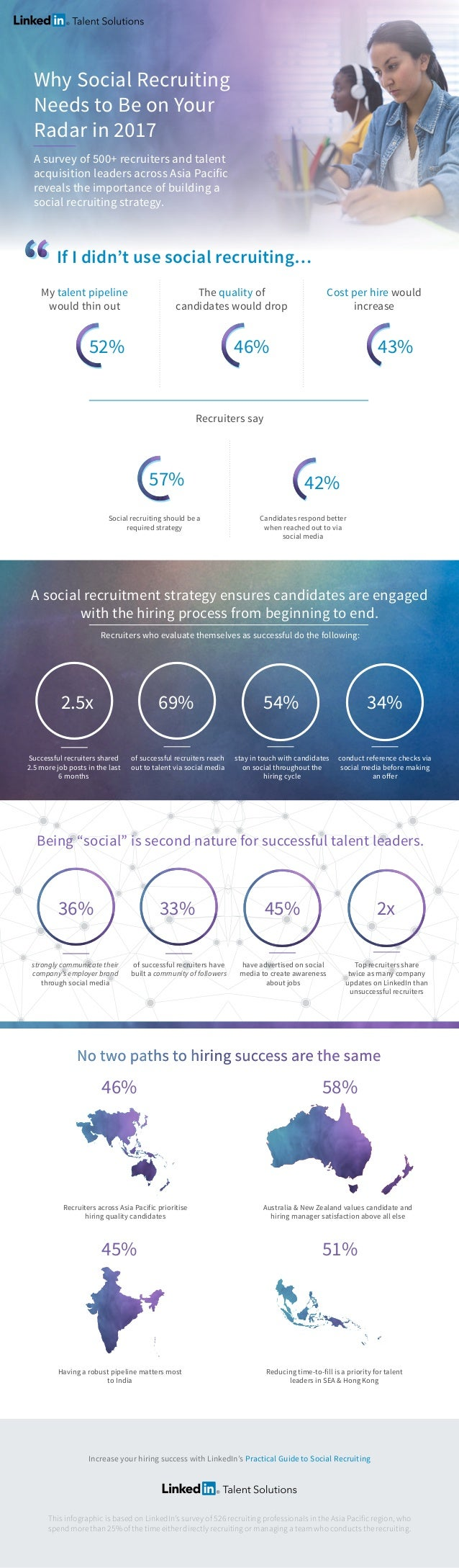 Why Social Recruiting Needs to Be on Your Radar in 2017 A survey of 500+ recruiters and talent acquisition leaders across ...