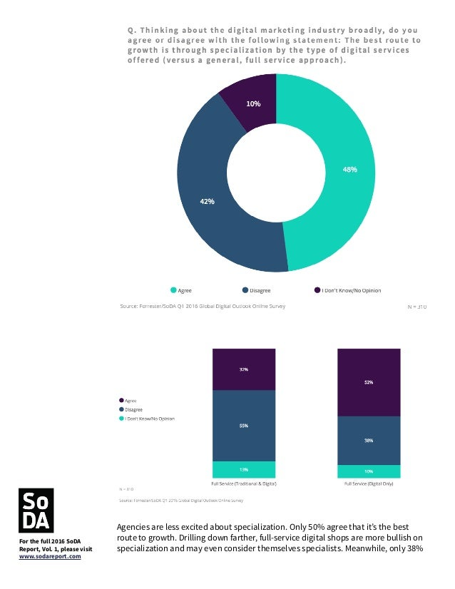 of agencies that handle both traditional and digital think that specialization is a solid growth strategy. Most clients ar...