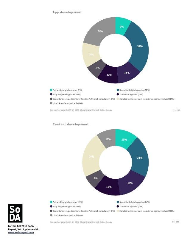 For the full 2016 SoDA Report, Vol. 1, please visit www.sodareport.com