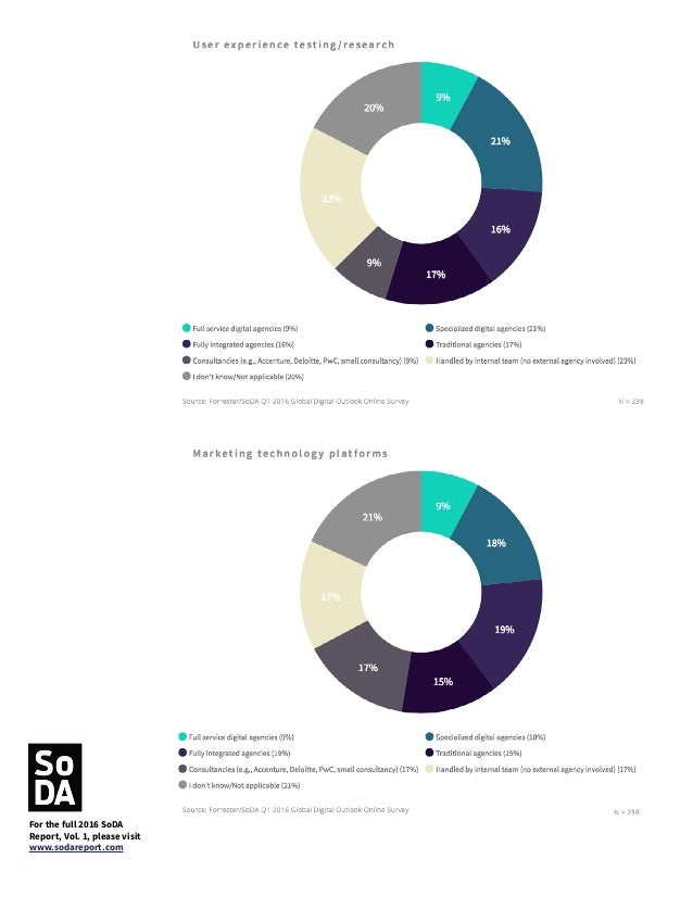 Agencies Continue to Struggle with Data Science Similar to last year, both agencies and production companies still think t...