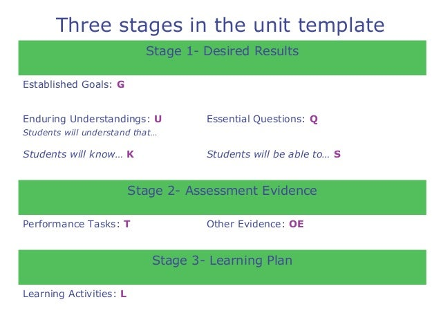 backward design Backwards design is a three-stage curriculum design process focused on the development and deepening of student understanding, developed by by grant wiggins and jay mctighe as understanding by design.