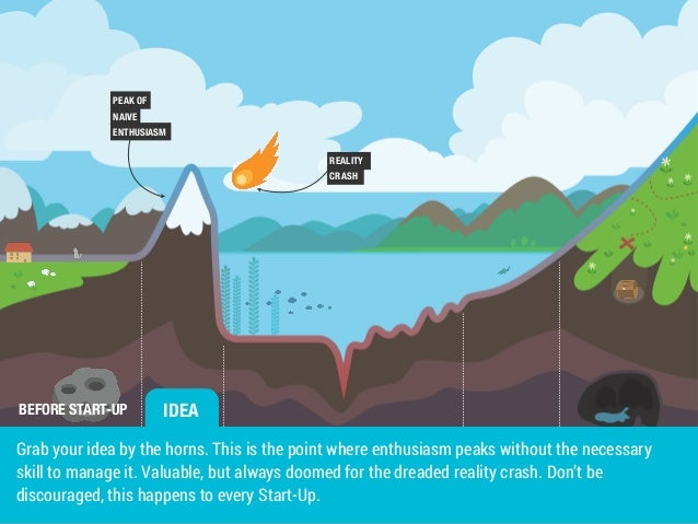 PEAK OF  NAIVE  ENTHUSIASM  BEFORE START-UP  REALITY  CRASH  IDEA  Grab your idea by the horns. This is the point where en...