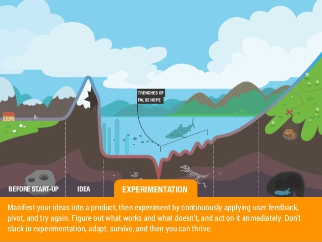 TRENCHES OF  FALSE HOPE  EXPERIMENTATION  BEFORE START-UP IDEA  Manifest your ideas into a product, then experiment by con...