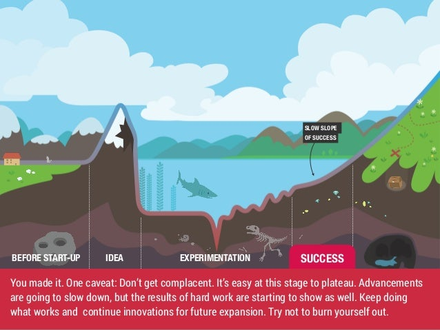SLOW SLOPE  OF SUCCESS  SUCCESS  BEFORE START-UP IDEA EXPERIMENTATION  You made it. One caveat: Don't get complacent. It's...