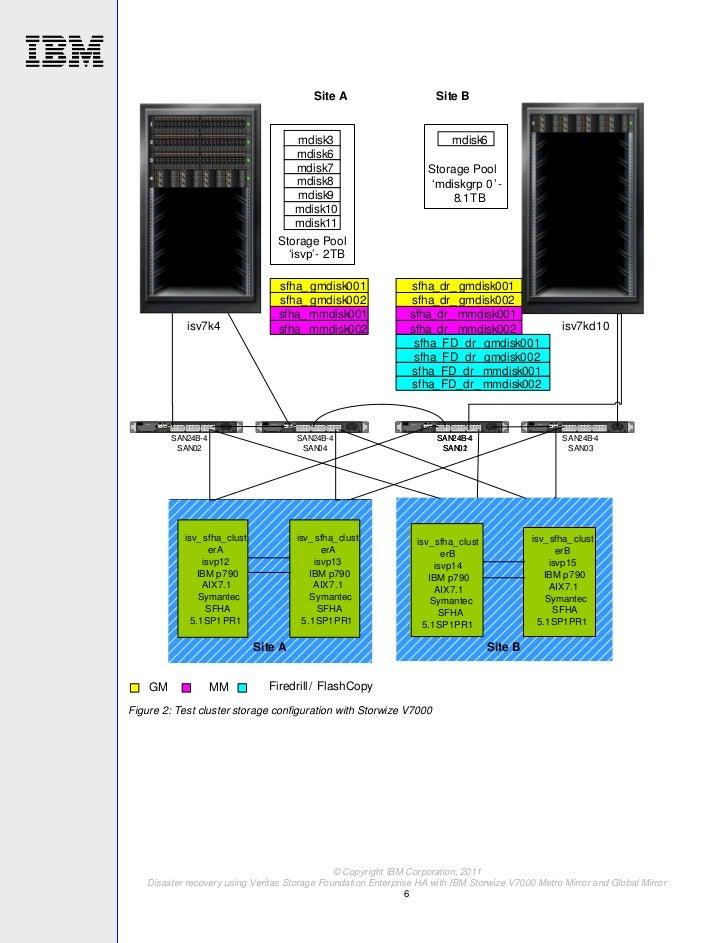 Tsdisaster Recovery Using Veritas Storage Foundation