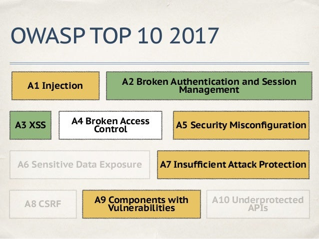 OWASP TOP 10 2017 A1 Injection A2 Broken Authentication and Session Management A3 XSS A4 Broken Access Control A5 Security...