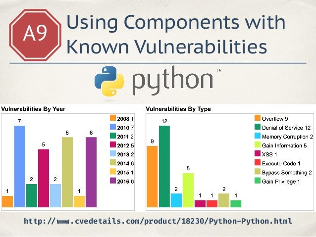 A9 Using Components with Known Vulnerabilities ✤ Changelogs ✤ http://www.cvedetails.com/ ✤ http://www.securitylab.ru/ ✤ ht...