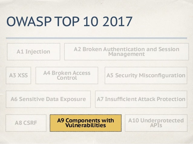 A7 Insufficient Attack Protection ✤ Bruteforce ✤ Undetected admin access ✤ Security scanner usage