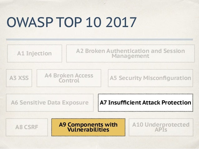 A7 Insufficient Attack Protection ✤ Bruteforce ✤ Undetected admin access ✤ Security scanner usage ✤ … and other attacks