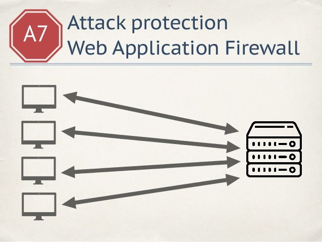 A7 Attack protection Web Application Firewall /profile?name=<script>alert(1)</script> WAF